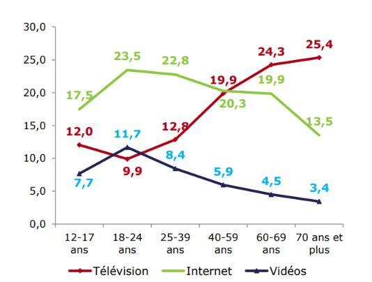 Temps d'écran en France en 2021 selon les catégories d'âge